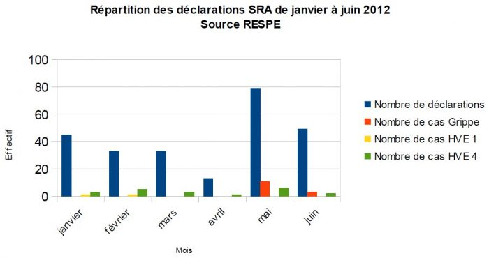 Répartition SRA 2012 - RESPE