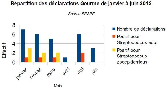Répartition gourme 2012 - RESPE