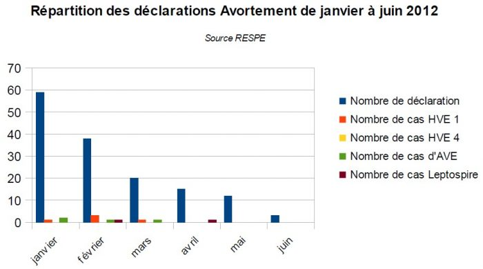 Répartition avortement 2012 - RESPE