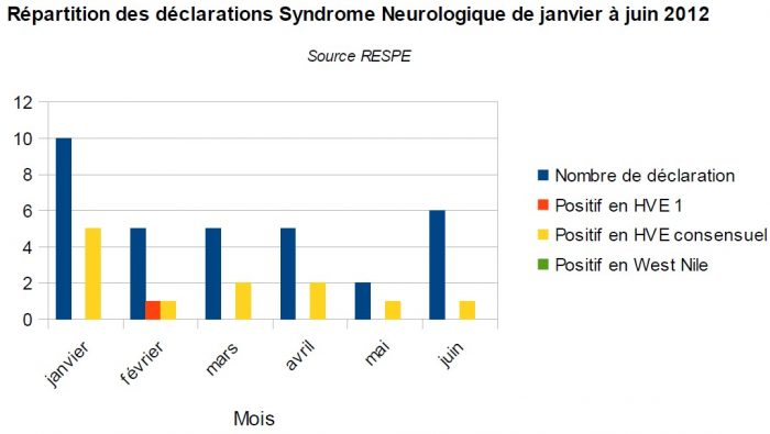 Répartition syndrome neurologique 2012 - RESPE