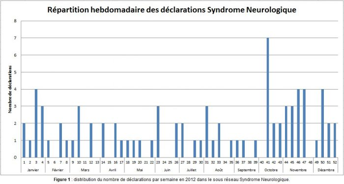 répartition hebdo syndrome neuro - RESPE