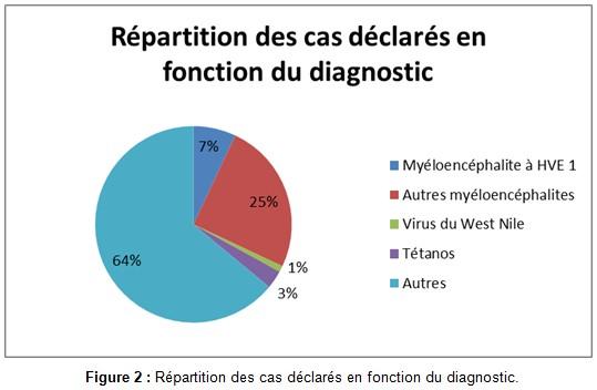 Répartition des cas déclarés en fonction du diagnostic - RESPE