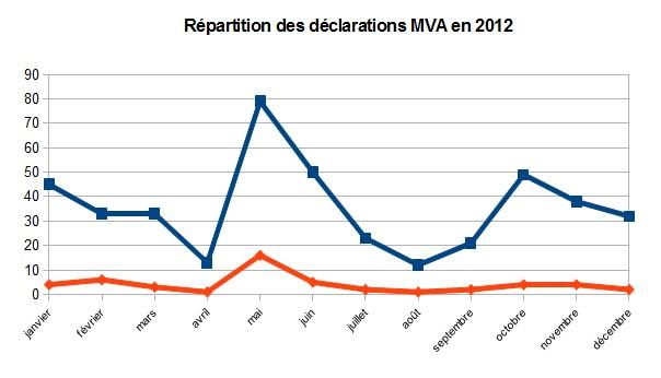 Bilan sous-réseau 2012 - RESPE