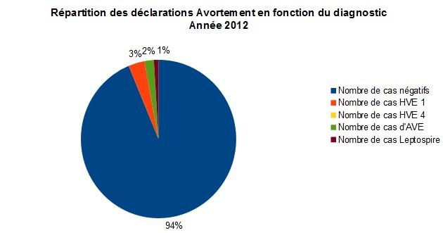 Bilan sous-réseau avortement 2012 - RESPE