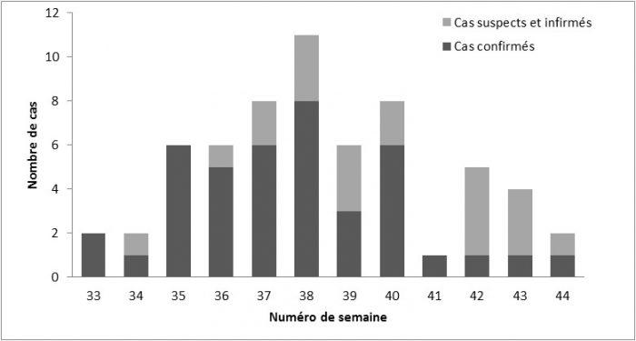 Calendrier des infections à virus West Nile en région Camargue, août-octobre 2015. Le calendrier a été établi à partir de la date de début des signes cliniques.