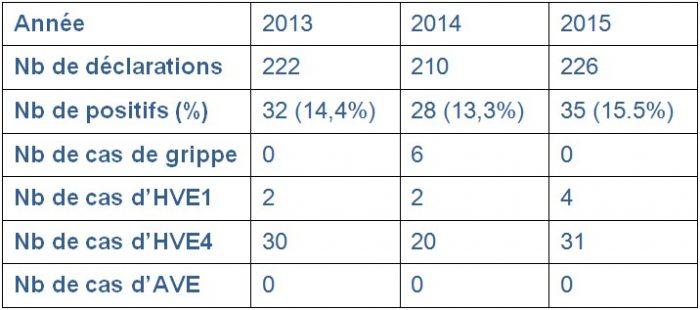 Evolution du nombre de déclarations dans le cadre du sous-réseau SRA et des virus détectés de 2013 à 2015