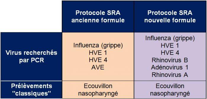 Nouvelle formule du protocole SRA
