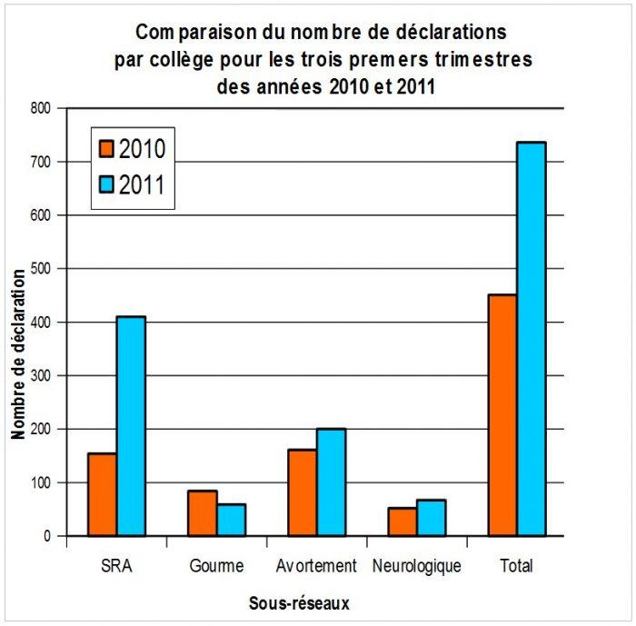 Comparaison nombre déclarations par collège pour les 3 premiers trimestres 2010 - 2011 RESPE