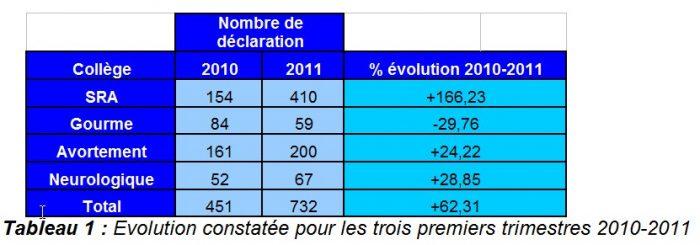 Evolution constatée pour les trois premiers trimestres 2010 - 2011 RESPE