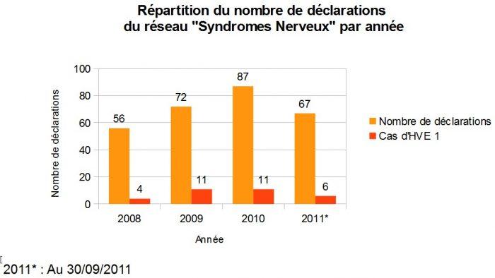 """Répartition du nombre de déclarations du réseau """"syndromes nerveux"""" par année - RESPE"""