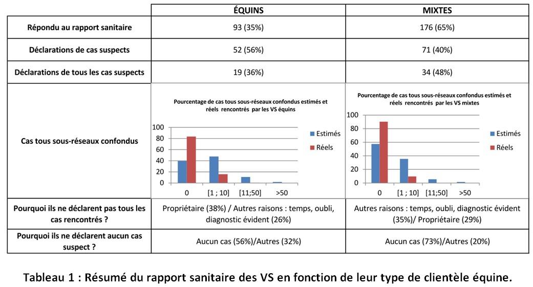 Tableau de rapport sanitaire RESPE