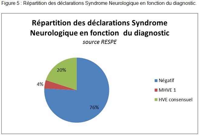 Syndrome neurologique - RESPE